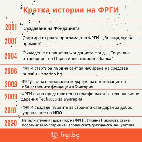 Кратка история на Фондацията